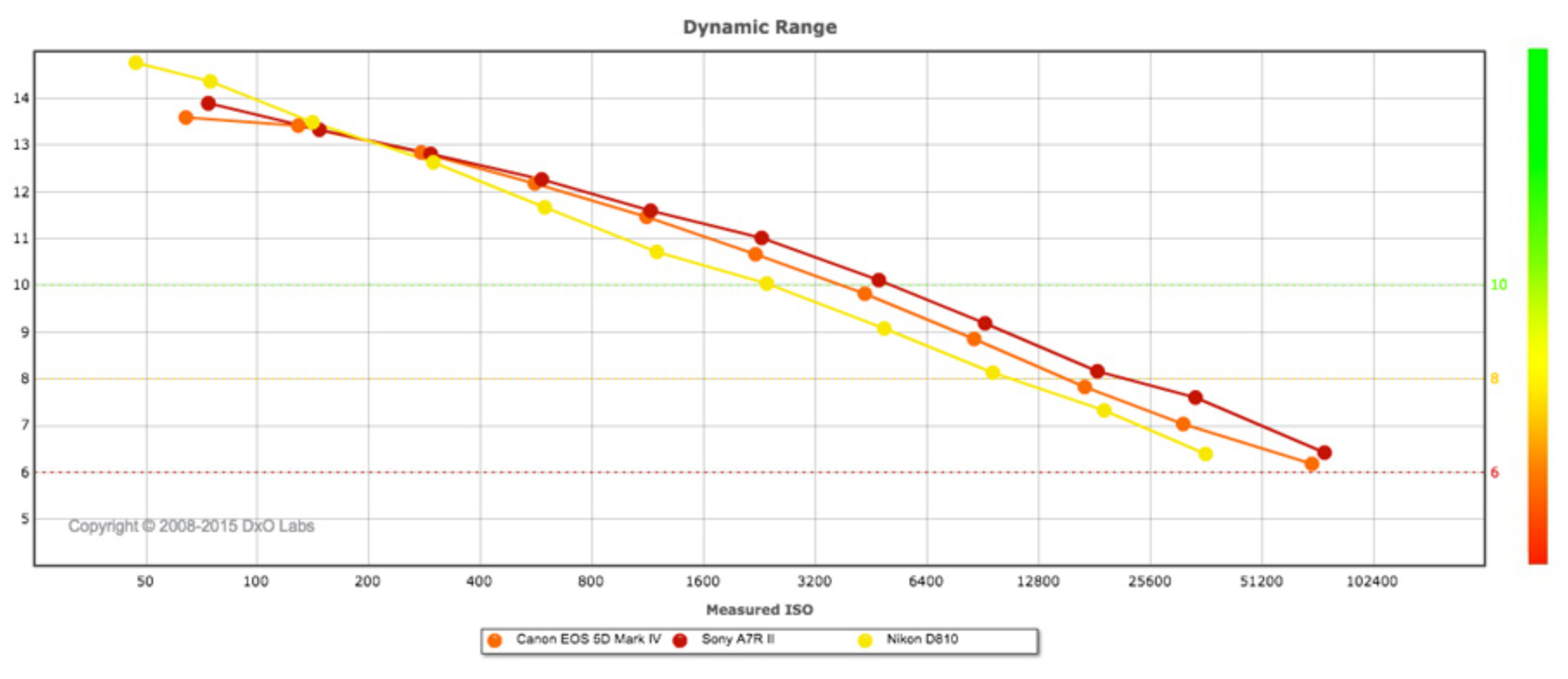 Dynamic Range and the New Canon 5D Mark IV