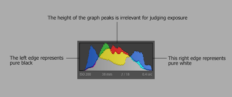 The Histogram – One of the Most Useful Tools in Photography